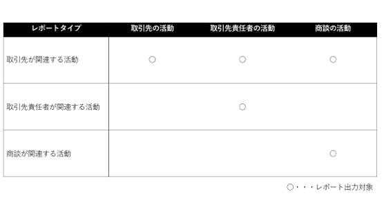 活動レポートタイプのレポート出力対象表