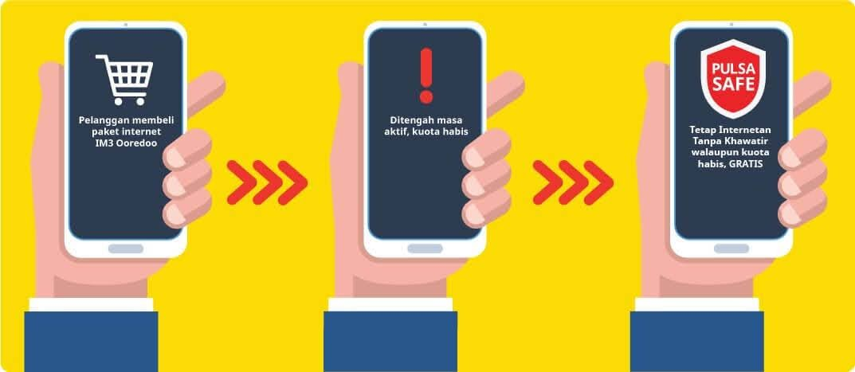 Pengertian dan Cara Kerja Pulsa Safe Indosat IM3 Ooredoo