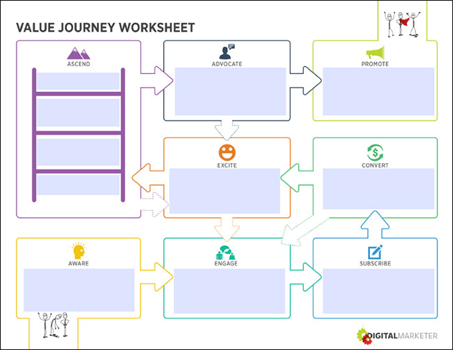 Our Customer Value Journey map