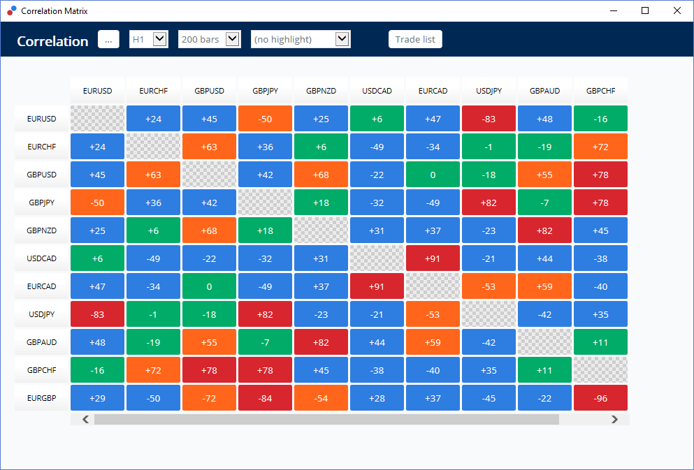 Admiral Markets Correlation Matrix