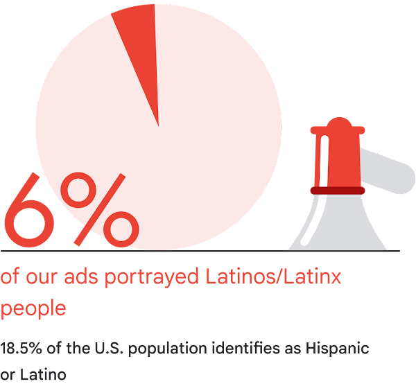 A pie chart showing that 6% of our ads portrayed Latinos/Latinx people compared to 18.5% of the U.S. identifies as Hispanic or Latino