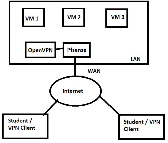 boredhackerblog: Creating a VPN Pentest lab