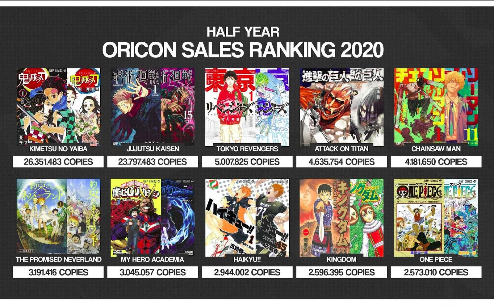 Top-selling Manga of 2021 so far