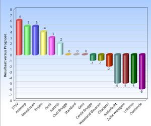 Onze prognose stond ver van de realiteit in de Jupiler Pro League: wie deed het beter en slechter dan verwacht?