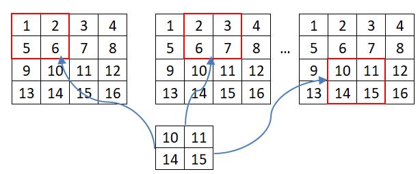 [C/C++] Đếm số lần xuất hiện ma trận A trong ma trận B