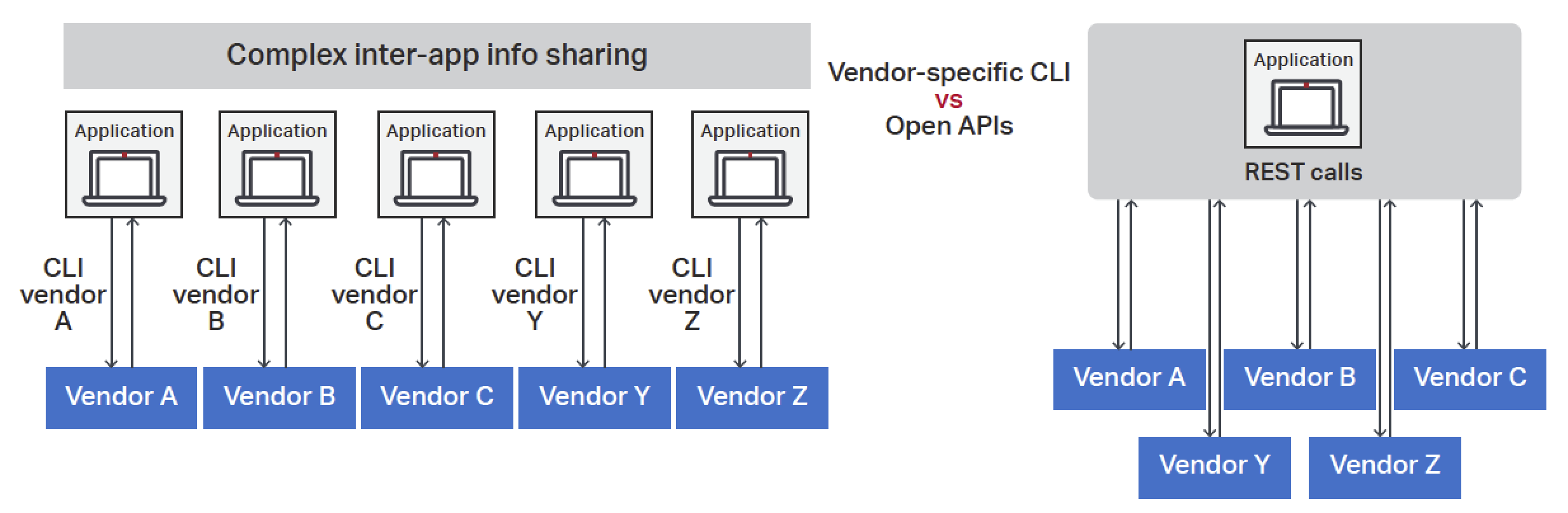 Figure 7. APIs enabling multi-platform/multi-vendor application development