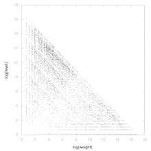 Photo: Decomposition of A101594 - decomposition into weight * level + jump