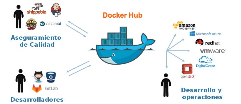 Figura 4 - Ilustración del funcionamiento Docker Hub