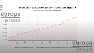 La pensión media de jubilación en mayo se situó en 1.160,6 euros.