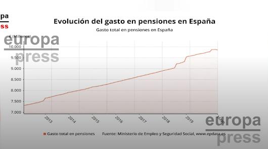 Baja el gasto mensual en pensiones por primera vez a consecuencia del Covid-19