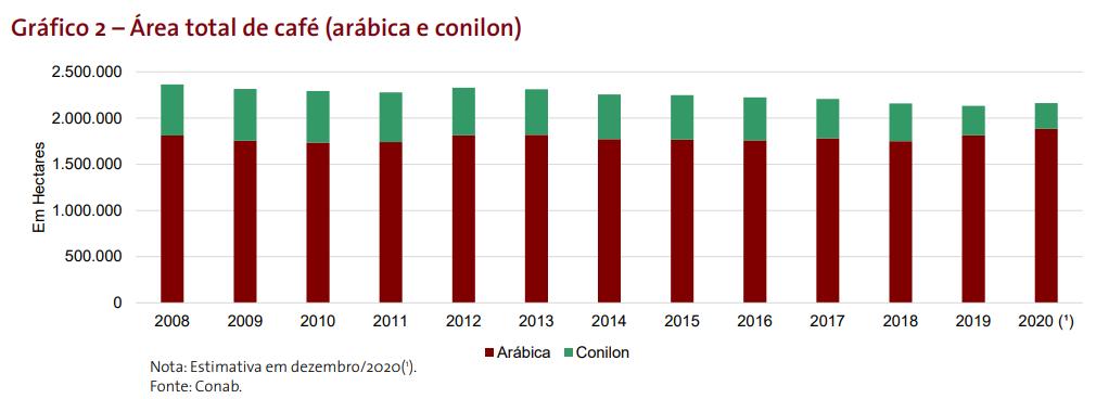 area-total-de-cafe-arabica-conilon
