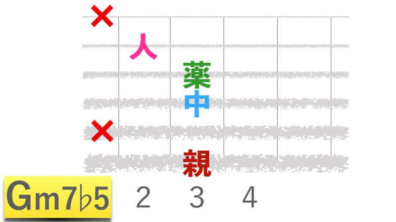 ギターコードGm7b5ジーマイナーセブンフラットファイブの押さえかたダイアグラム表