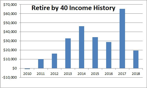 Retire by 40 Blog Income History