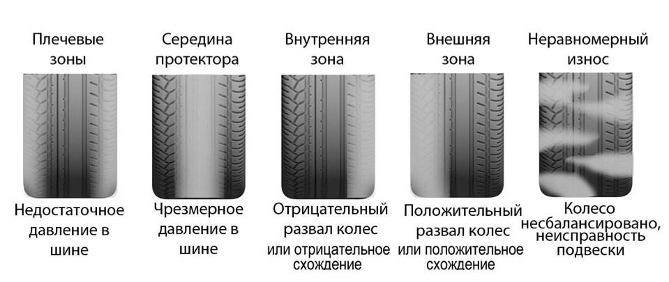 износ шин неравномерный