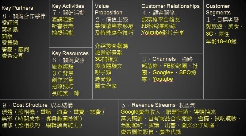 【部落格賺錢、爆紅、品牌經營商業模式】一張圖告訴你