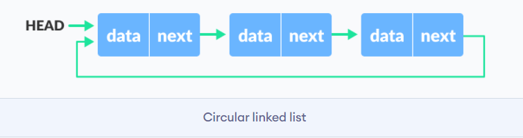 Circular Linked List in Data Structures