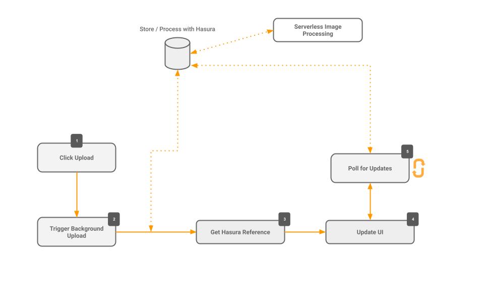 Diagram of the workflow behaviours.