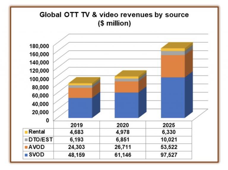 ott tv & video revenues by source