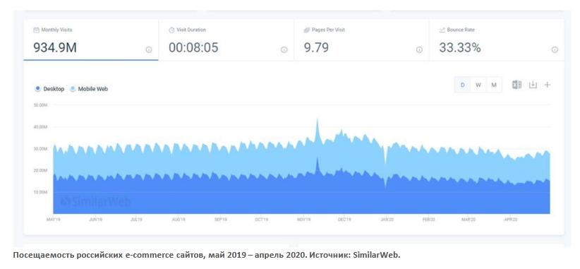 график посещаемости российских интернет-магазинов