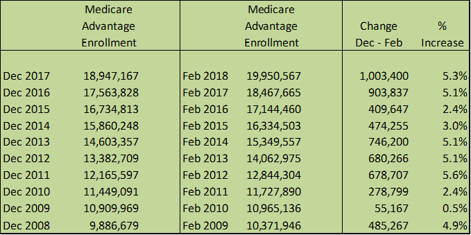 Medicare Advantage Enrollement Feb 2018