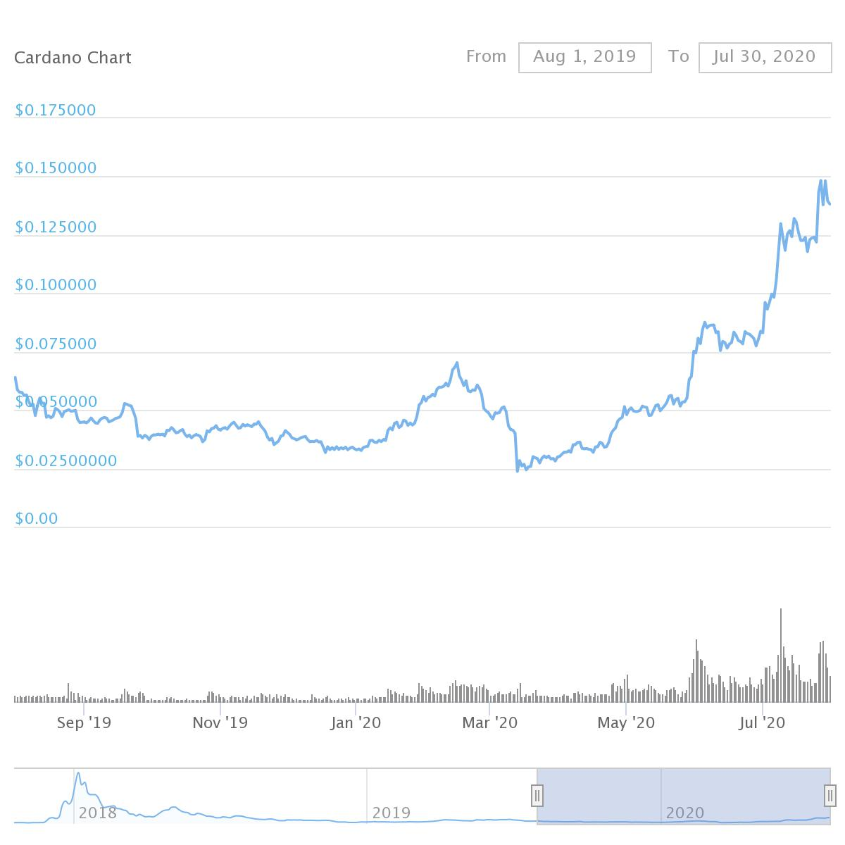 Cardano's ADA price chart over the past 365 days. Source: CoinGecko