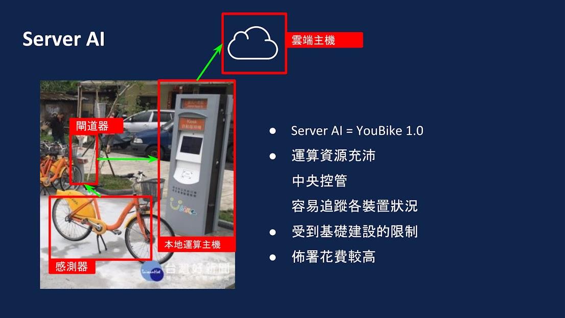 Server AI