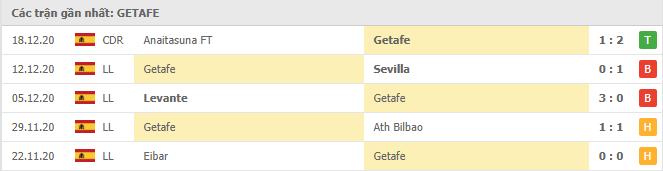Thành tích của Getafe trong 5 trận gần đây