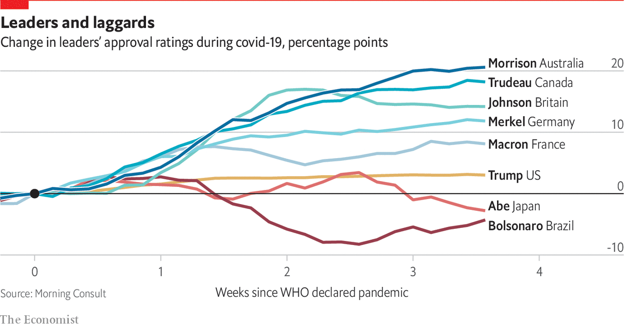 Daily chart - Americans are not rallying around Donald Trump during the  pandemic   Graphic detail   The Economist