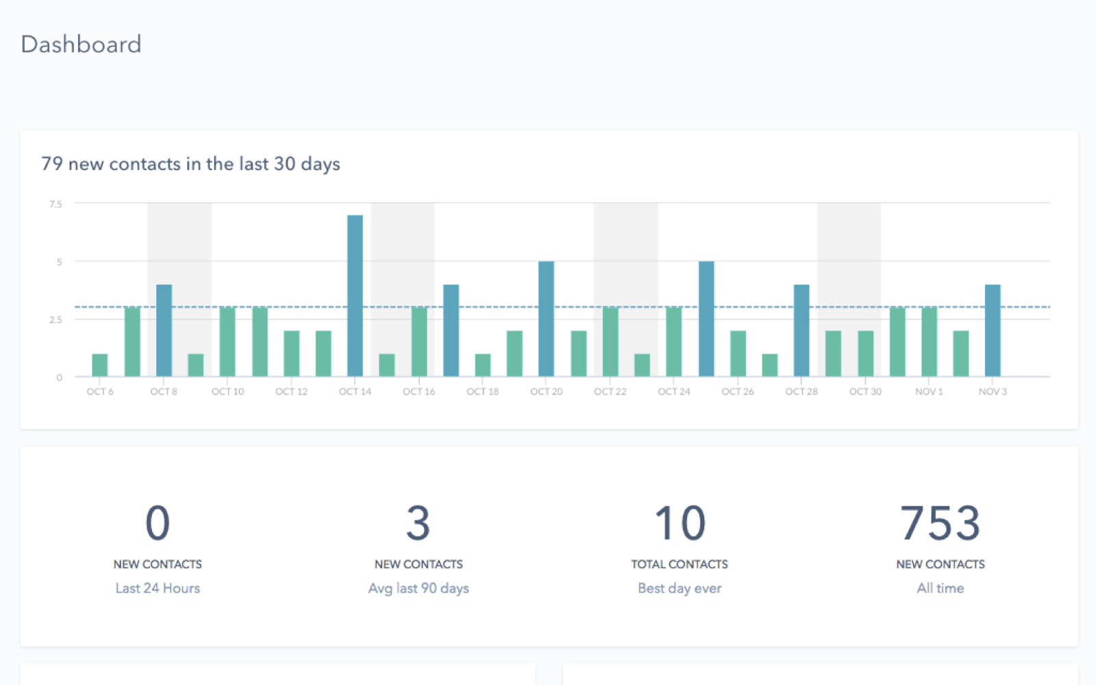 Hubspot Sales dashboard example