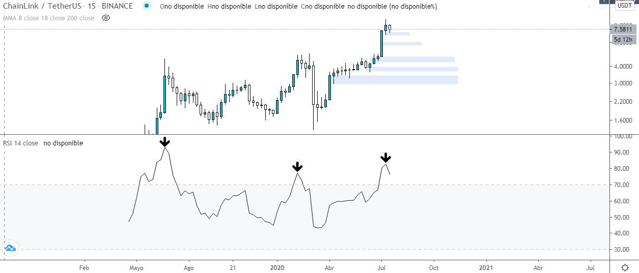 RSI sobre el gráfico semanal LINK USDT. Fuente: TradingView