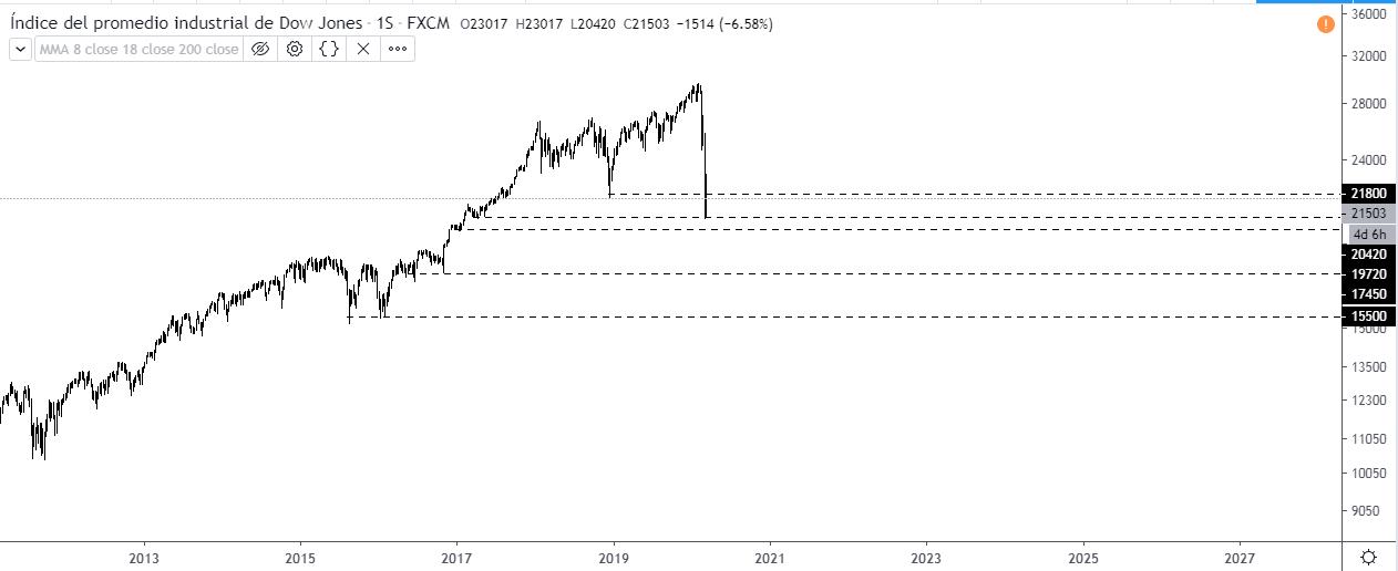 Wall Street - Soportes relevantes en el gráfico semanal del US30