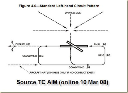 circuit joining aim