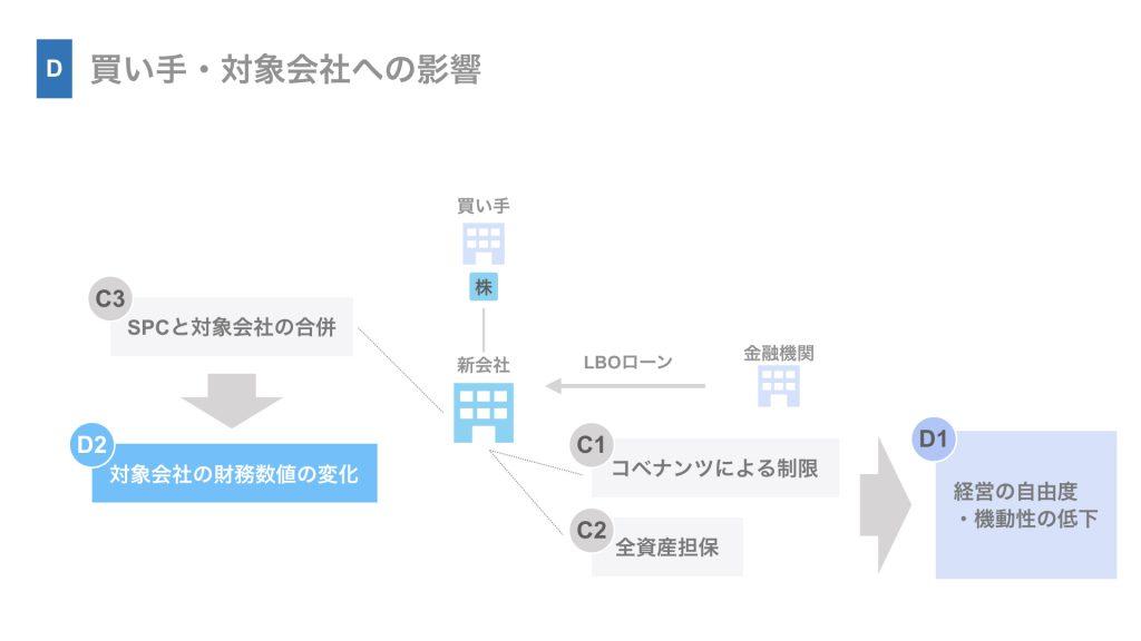(D2)対象会社の財務数値の変化