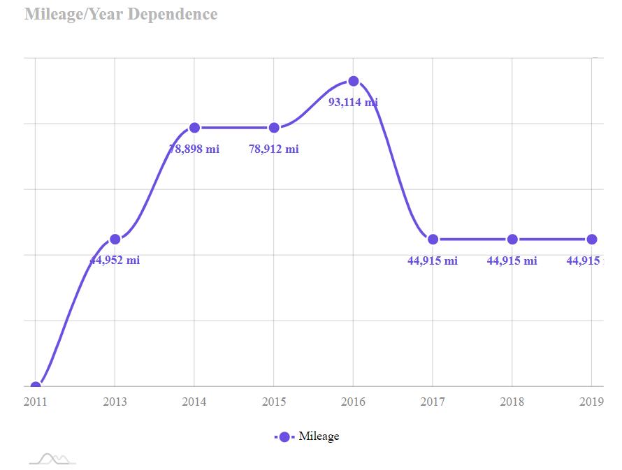 Mileage/Year dependence