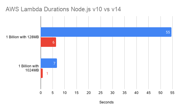 aws lambda node.js 10 vs 14 duration