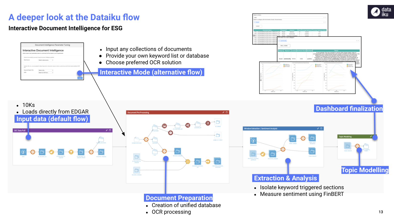 Dataiku flow for ESG