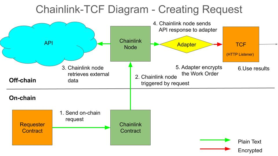 How to relay a work order request and API via Chainlink Nodes to the TCF