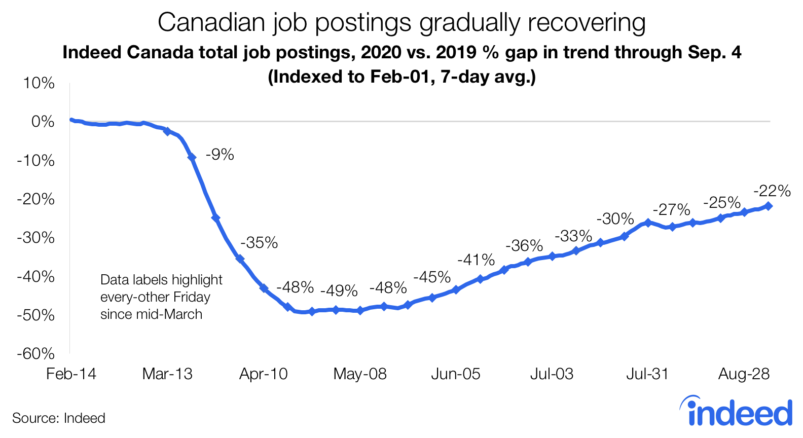 Line graph showing number of Canadian job postings gradually recovering since pandemic