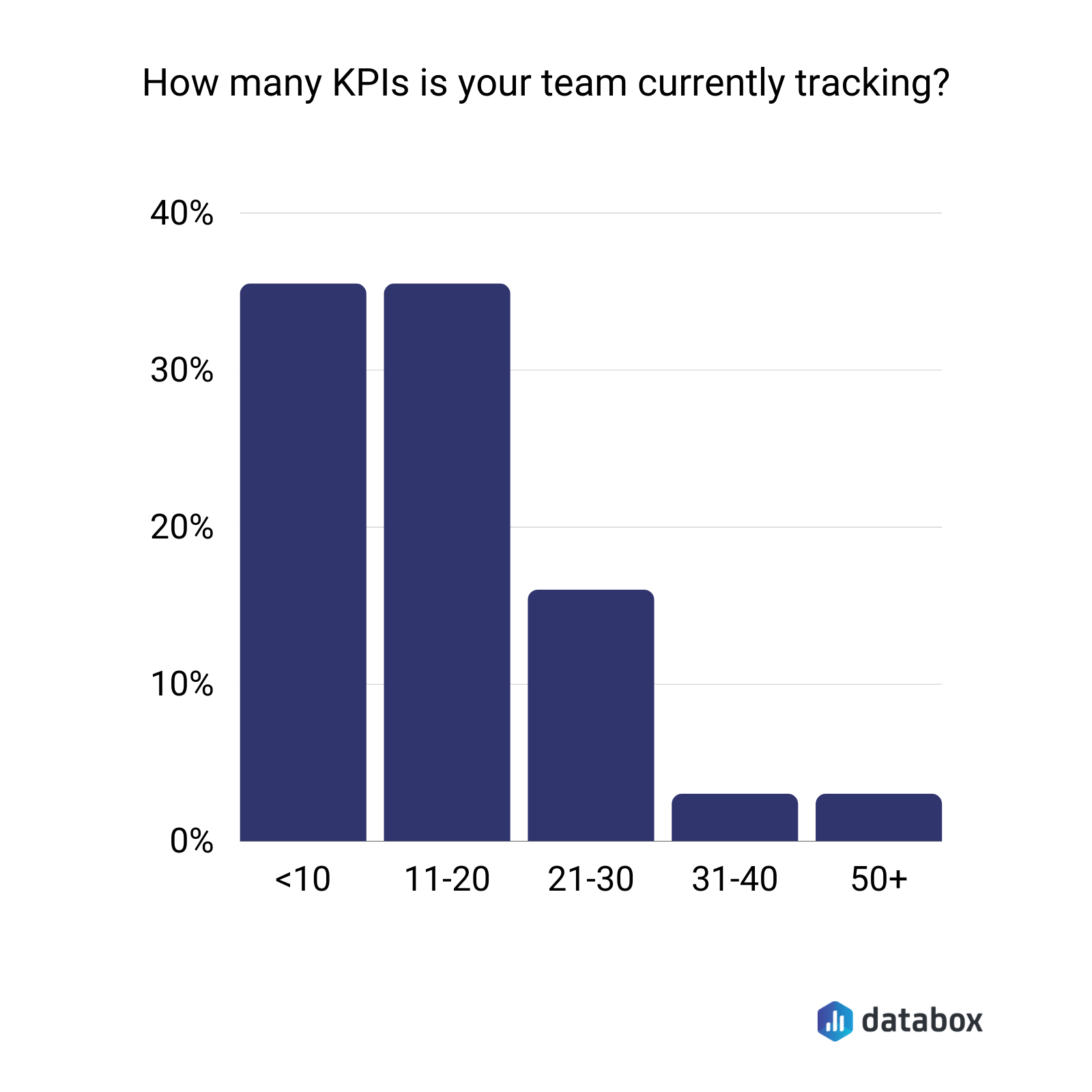 how many KPIs currently being tracked, survey