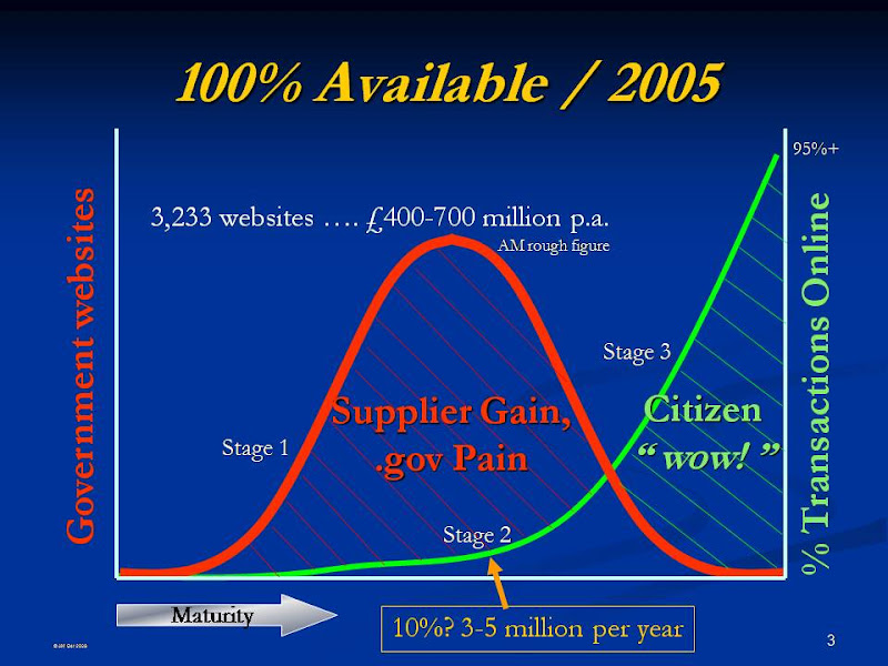 Dan Jellinek Transform slides - 13.05.2004 - website curve.jpg
