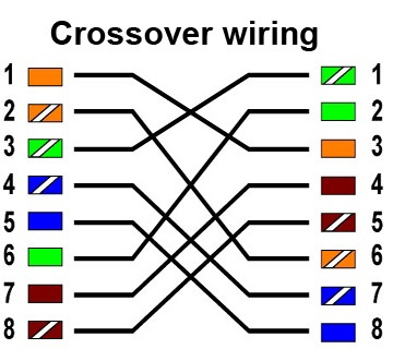 TECHNOLOGY UPDATES: what is a crossover cable ?