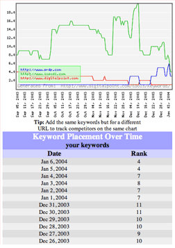 Search Engine Keyword Tracker & Keyword Ranking Tool