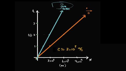 newtonian physics crash course pdf