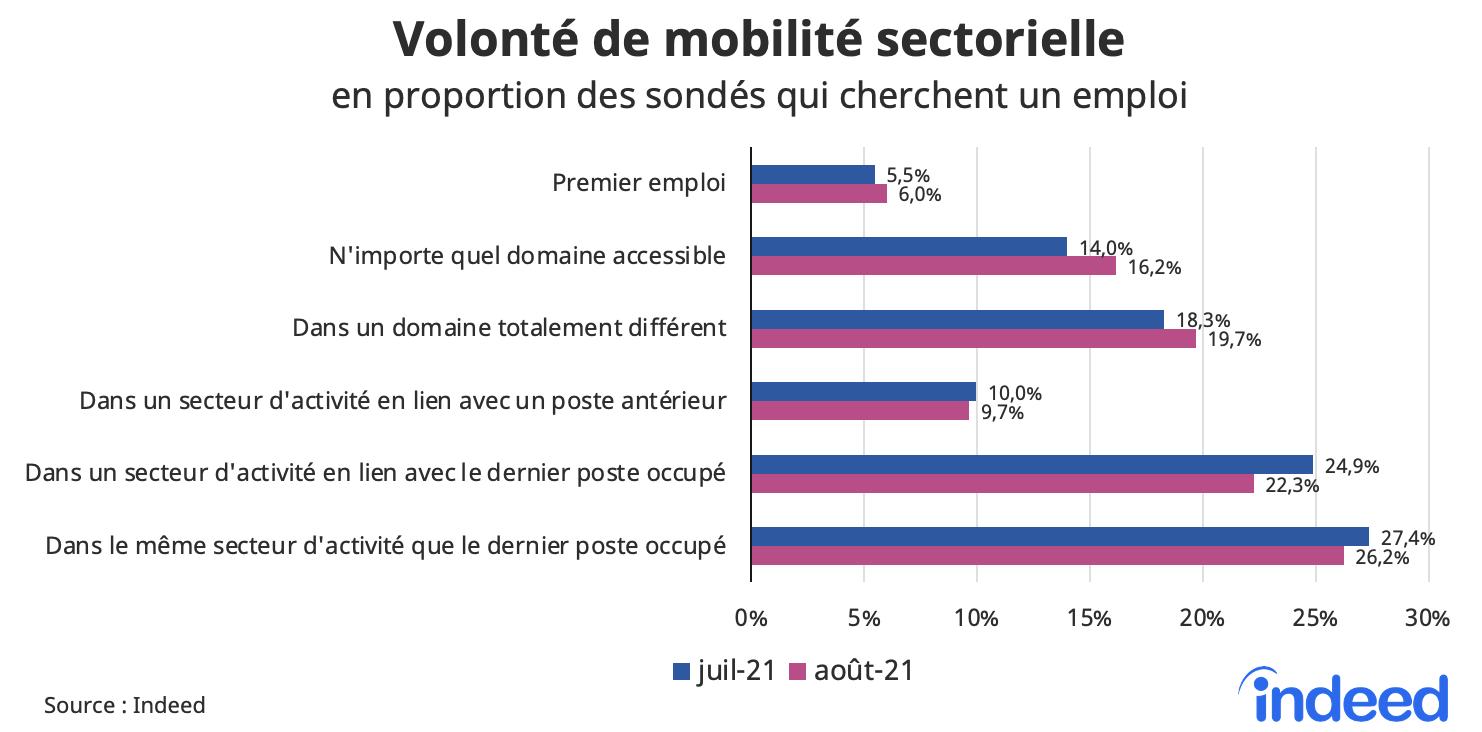 Cet histogramme présente dans quelle mesure les candidats potentiels sont ouverts à la mobilité sectorielle, en proportion des sondés qui cherchent un emploi, pour les mois de juillet et août 2021