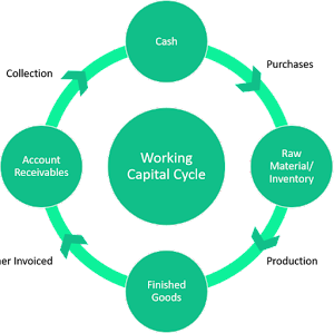 green working capital cycle