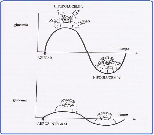 Hiperglucemia Hipoglucemia