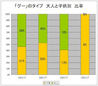 「グー」のタイプ 大人、子供別比率