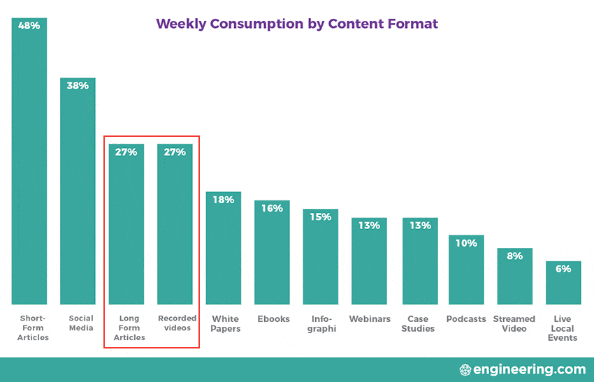 weekly-content-consumption-by-content-format