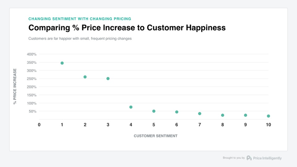 price change vs consumer happiness