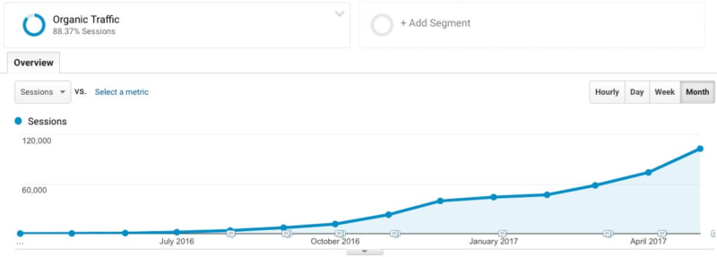 SEO Case Study: The EXACT method to go from Zero to 100,000+ visitors in 12 months 1